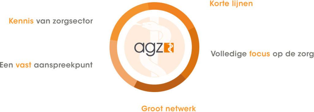 Waarom kiezen voor AGZ?
